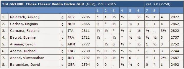 Echecs : le classement après 6 rondes © Chess & Strategy