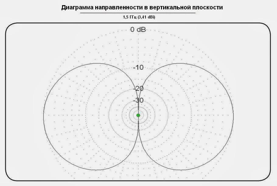 Блок-схема антенны BIA-5