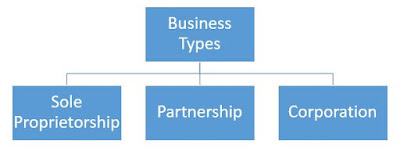 advantages and disadvantages of business, types of business, sole proprietorship, partnership, corporation
