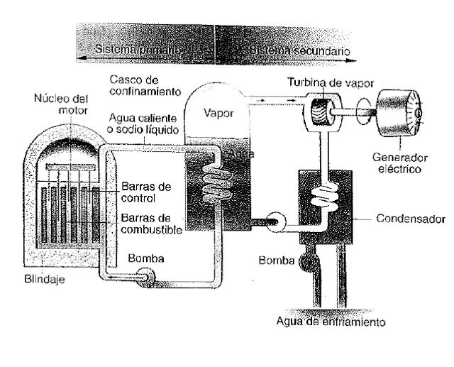 Fision nuclear 4