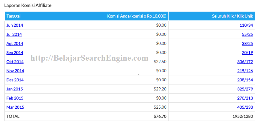 Penawaran Review Produk Di Blog Belajar Search Engine