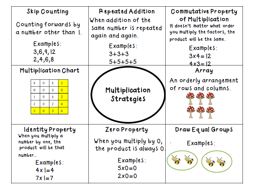 Multiplication array worksheets year 2