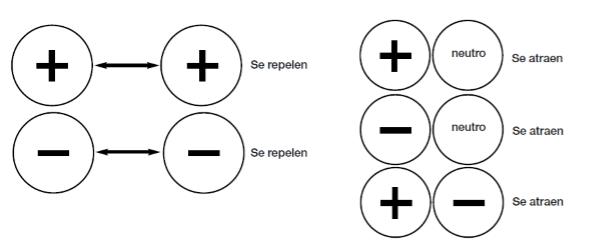 Atracción y repulsión entre cargas eléctricas