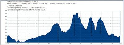 Perfil aproximado Marcha MTB 2012