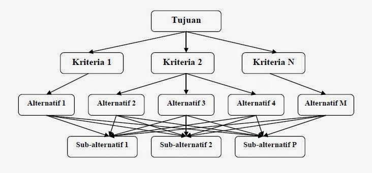 Struktur Hirarki Proses Pengambilan Keputusan