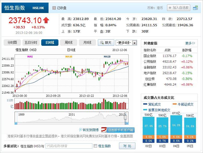 中国株コバンザメ投資 香港ハンセン指数20131206