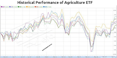 Historical Performance of Agriculture ETF