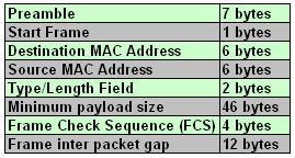ethernet frame and calculation of throughput - Ethernet Frame