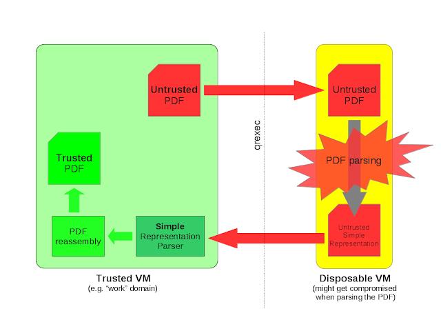 convertir docx en pdf linux