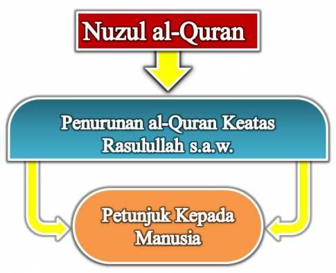Beb malam ni nuzul Quran le