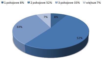 ceny wynajmu mieszkań Białołęka, Warszawa, dostępne mieszkania do wynajmu