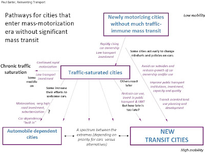 Attention newly motorizing cities! Look to NEW Transit Metropolises!