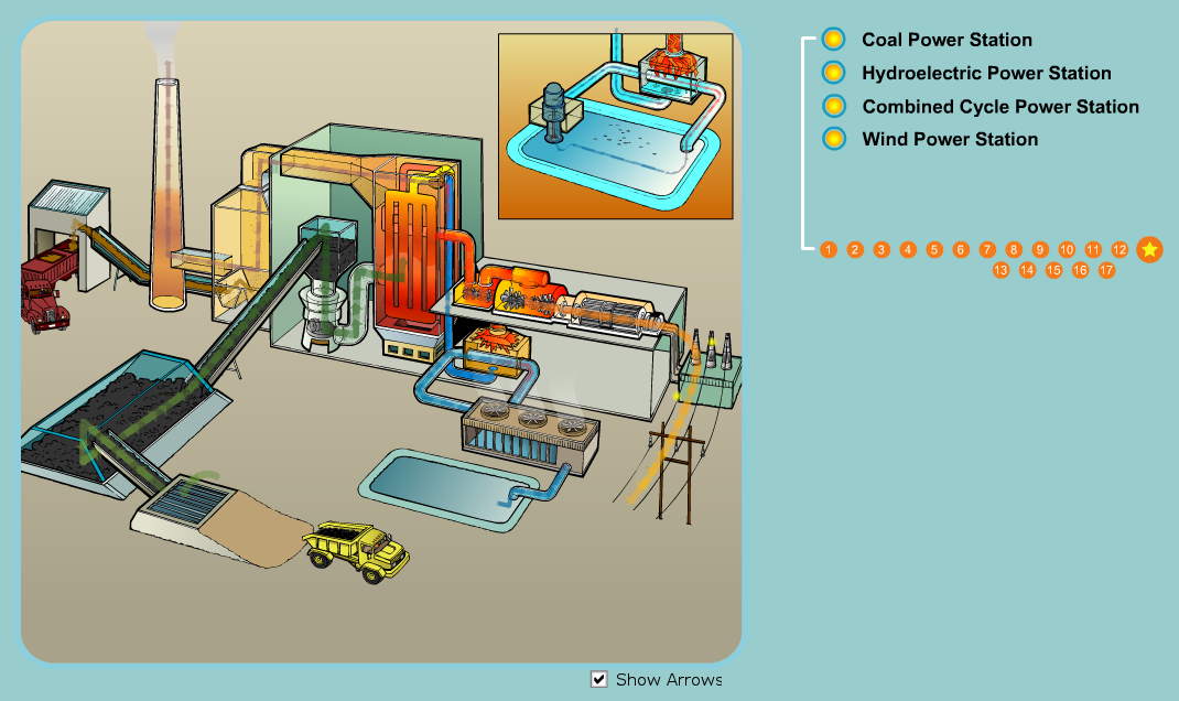 http://www.saskpower.com/wp-content/uploads/flash/powerstations/genAnimation.swf