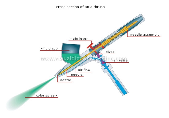Single oder double action airbrush
