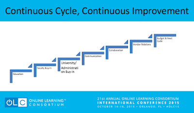 Cycle for implementing OERs