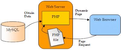 cara simpan data PHP ke mysql