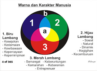 ilmu 31 Kenali Pribadi melalui 3 Warna dasar