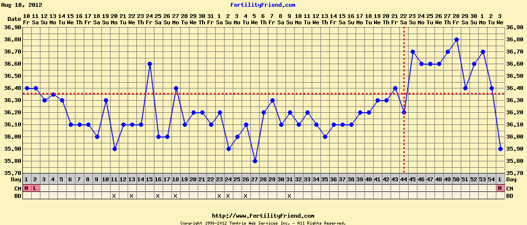 BBT Shows Late Ovulation
