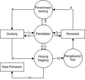 Rati el karimah gambar diagram arus data sistem aplikasi pembelian gambar diagram arus data sistem aplikasi pembelian ccuart Image collections