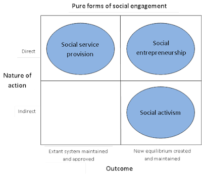 "2 by 2 matrix. Y axis is Nature of Action (Direct and Indirect); X axis is Outcome (Extant systems maintened and approved and New equilibrium created and maintained). Direct/Extant System box is ""social service provision""; Direct/New Equilibrium box is Social Entrepreneurship. Indirect/Extant System box is empty; Indirect/New Equilibrium box is Social Activism."