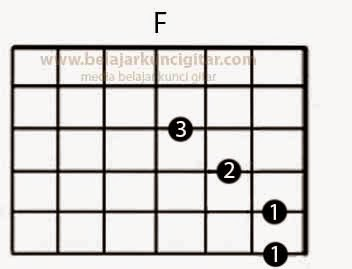 gambar kunci gitar F dari belajar kunci gitar