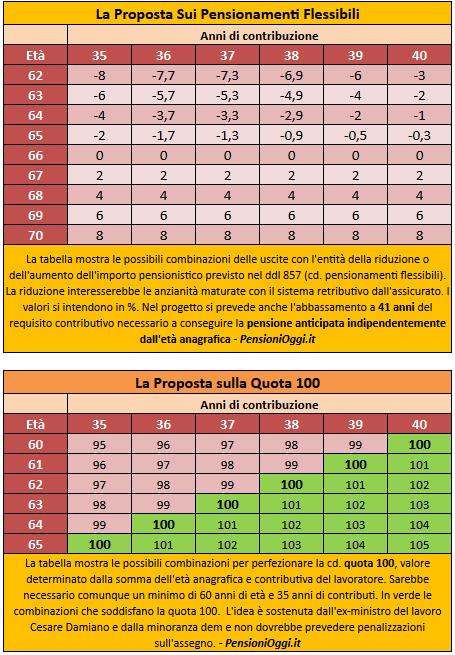 Postali esodati damiano pd ripropone ricette esodati for Ultimissime pensioni quota 100 per tutti