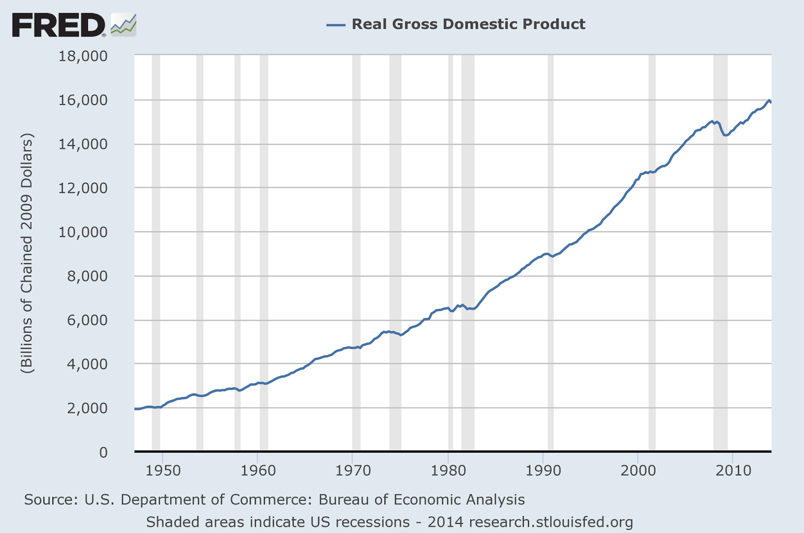 Graph of US GDP from 1947 to 2014