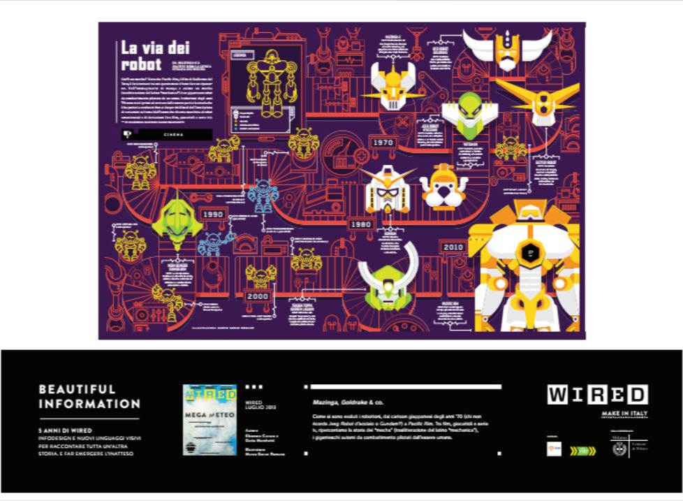 mostre open air a Milano: Beautiful Information, le infografiche di WIRED Italia in via Dante