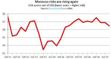 Le Maroc plus risqué que l'investment grade ?