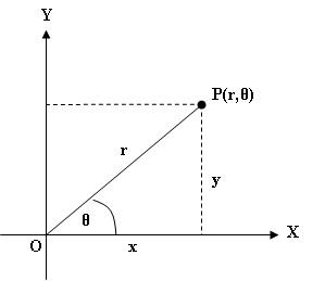 Belajar matematika smk mengkonversi koordinat cartesius ke httpmademathikaspot ccuart Images