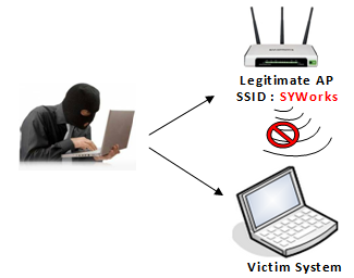 Wireless Ids Intrusion Detection System Tutorial