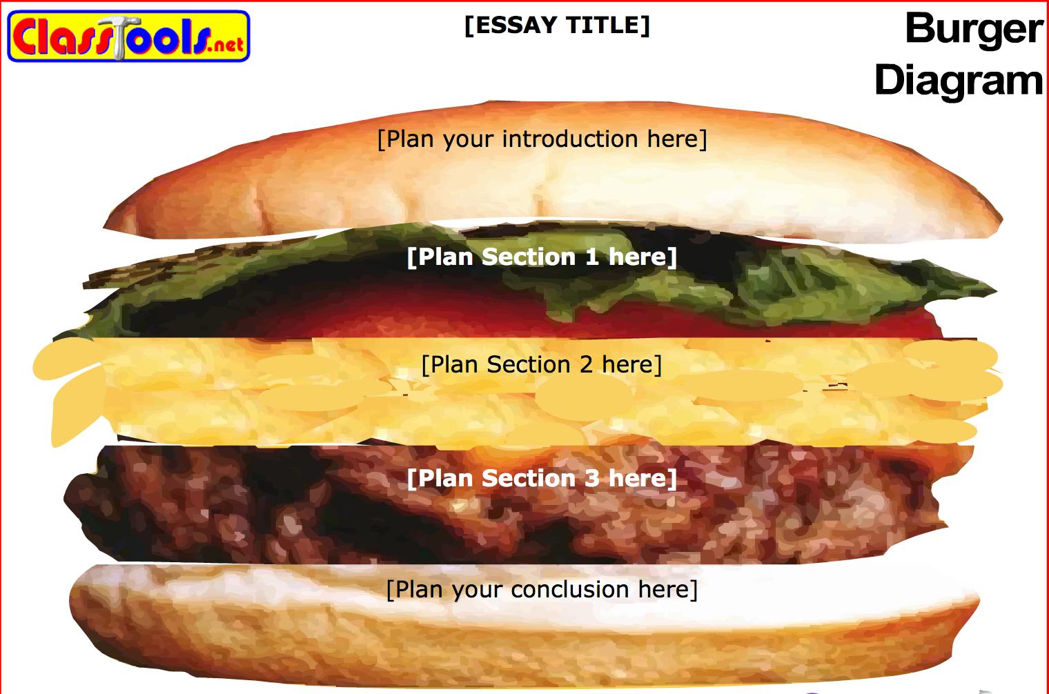 Mental Health Essay Big Tasty Hamburger Essay Argumentative Essay Topics For High School also Essay Paper Writing Service Essay Like Hamburger Health Essay Writing