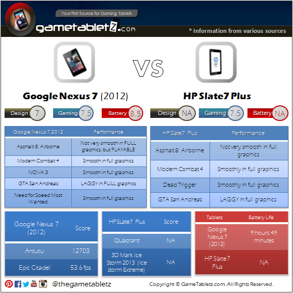 Google Nexus 7 (2012) VS HP Slate7 Plus benchmarks and gaming performance