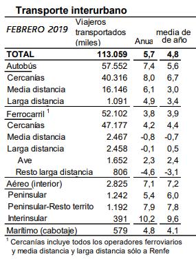 Febrero: Escaso crecimiento del AVE y recesión del resto de la LD