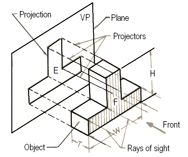 Types Of Line Drawing Algorithm : Basic engineering drawing projection knowledge zone