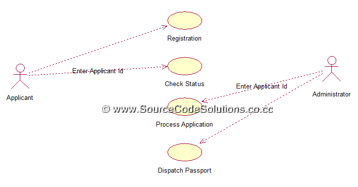 Uml diagrams for passport automation system cs1403 case tools lab sequence diagram ccuart Gallery