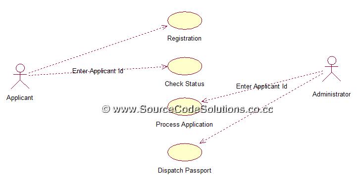 Uml Diagrams For Passport Automation System Cs1403 Case Tools Lab