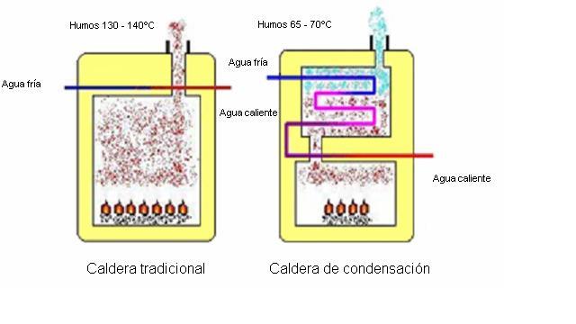 Agua azul turquesa eficiencia de los tipos de calderas - Calderas para gas natural ...