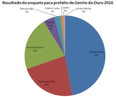 Eleições 2016: Resultado da enquete para prefeito de Gentio de Ouro