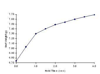 Figure 2:  Gate Freeze Test