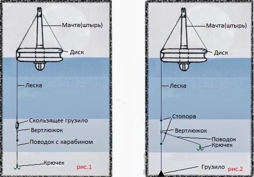 оснастка рыболовных кружков с якорем