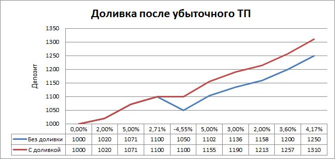 Инвестиционная стратегия доливки после убыточного ТП