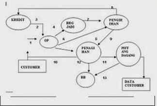 Leni kumalasari aplikasi siklus pendapatan aplikasi siklus pendapatan pemrosesan order penjualan diagram aliran data sistem aplikasi order penjualan ccuart Image collections