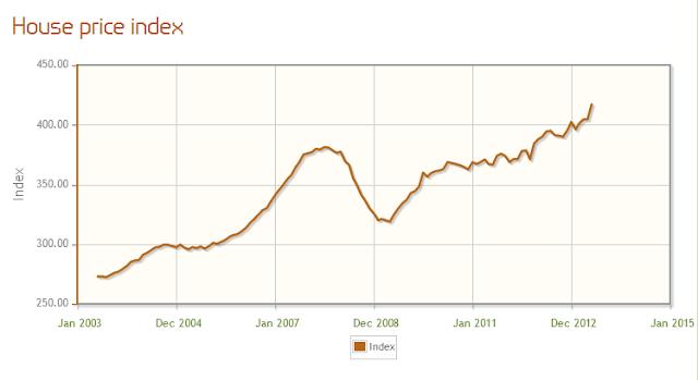 英國房地產-倫敦漲幅
