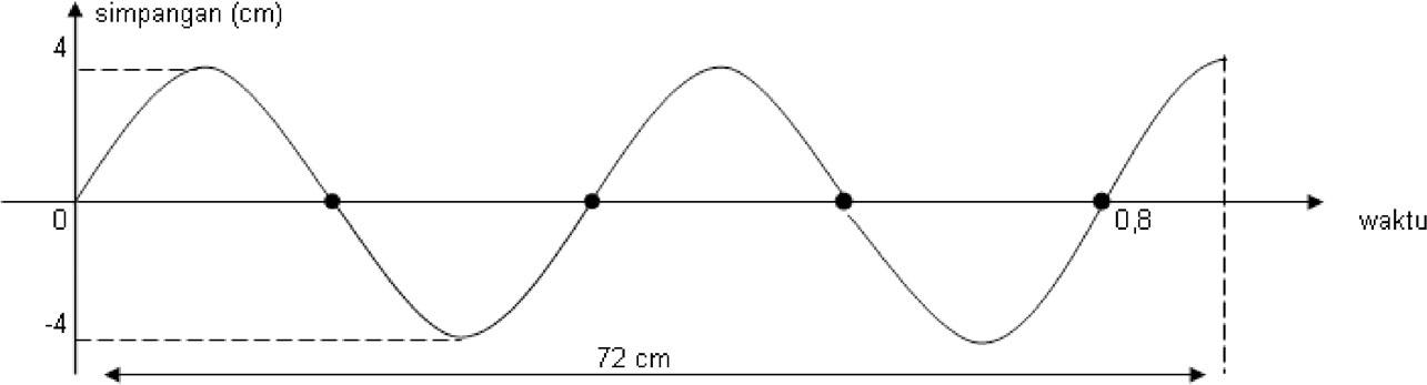 Contoh Soal Un Gelombang Smp Soal Dan Pembahasan Matematika Newhairstylesformen2014 Com Ipa