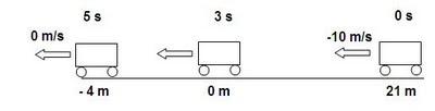 ilustração da situação do gráfico