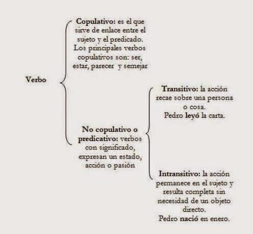 Semántica   Tu castellano en línea