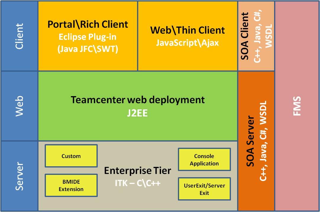 teamcenter plm  introduction to teamcenter customization