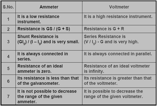 Ammeter And Voltmeter : Dmr s physics notes difference between ammeter and voltmeter
