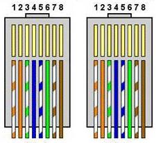 Cara Mengkrimping Kabel LAN Dengan RJ 45 dan Urutan Warna Cross dan Straight